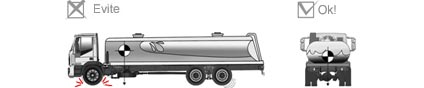 O deslocamento da água para a frente do tanque desloca o centro de gravidade para a frente do veículo