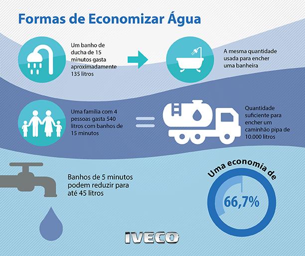 Iveco_Infografico_agua